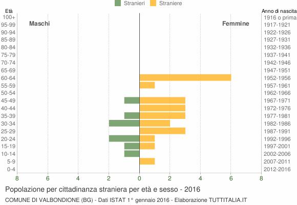 Grafico cittadini stranieri - Valbondione 2016