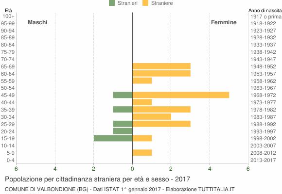 Grafico cittadini stranieri - Valbondione 2017