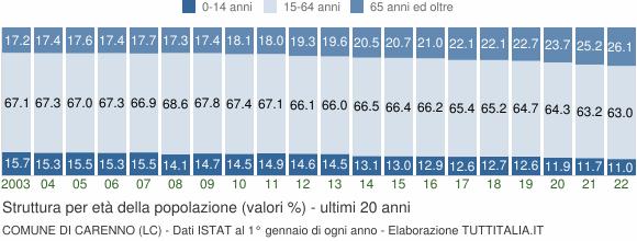 Grafico struttura della popolazione Comune di Carenno (LC)