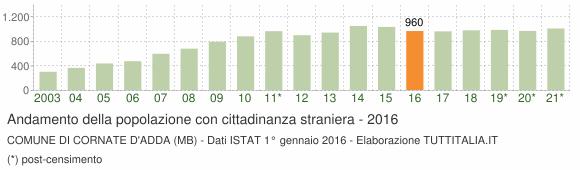 Grafico andamento popolazione stranieri Comune di Cornate d'Adda (MB)