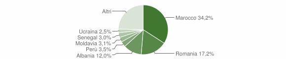 Grafico cittadinanza stranieri - Cornate d'Adda 2016