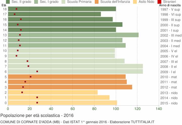 Grafico Popolazione in età scolastica - Cornate d'Adda 2016