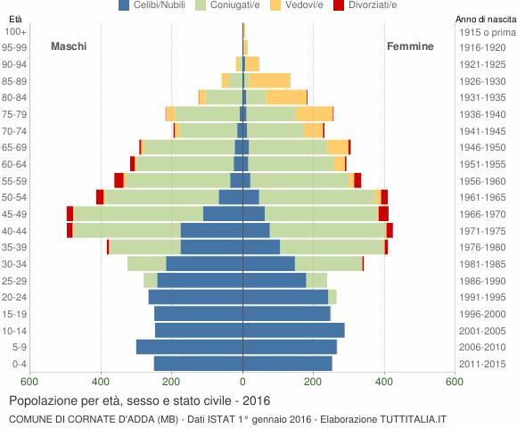 Grafico Popolazione per età, sesso e stato civile Comune di Cornate d'Adda (MB)