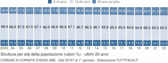 Grafico struttura della popolazione Comune di Cornate d'Adda (MB)