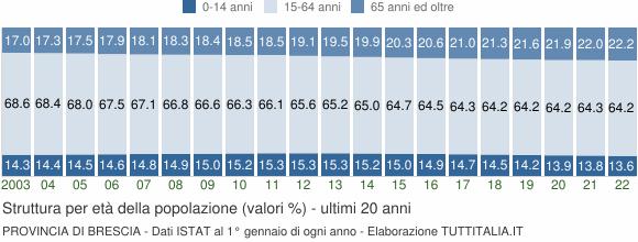 Grafico struttura della popolazione Provincia di Brescia