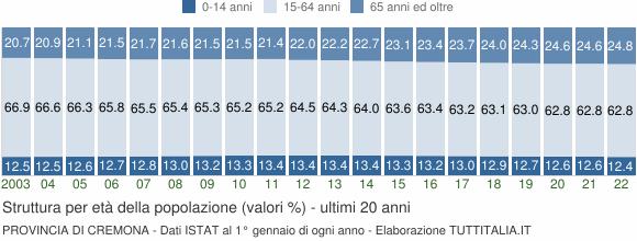 Grafico struttura della popolazione Provincia di Cremona