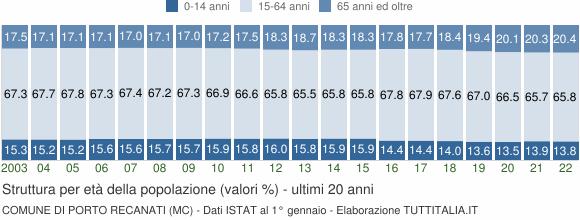Grafico struttura della popolazione Comune di Porto Recanati (MC)