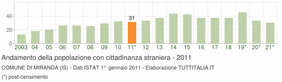 Grafico andamento popolazione stranieri Comune di Miranda (IS)