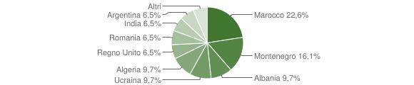 Grafico cittadinanza stranieri - Miranda 2011