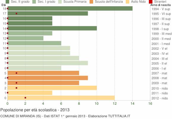 Grafico Popolazione in età scolastica - Miranda 2013