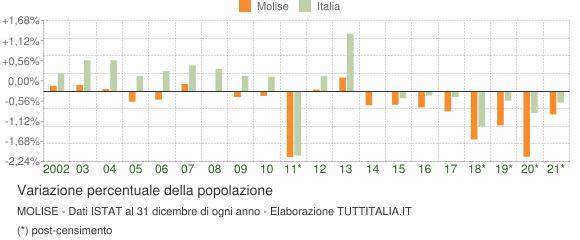 Variazione percentuale della popolazione Molise