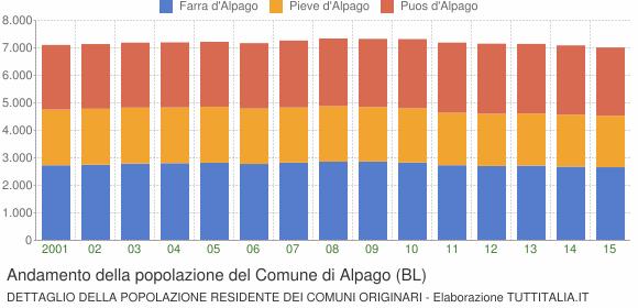 Andamento della popolazione del Comune di Alpago (BL)