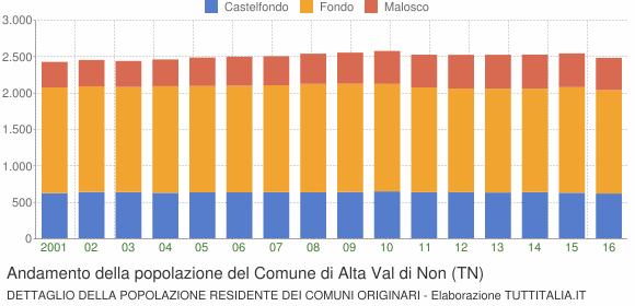 Andamento della popolazione del Comune di Alta Val di Non (TN)