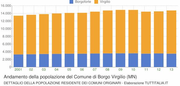 Andamento della popolazione del Comune di Borgo Virgilio (MN)
