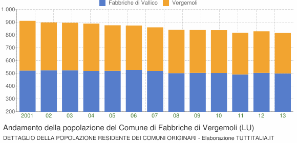 Andamento della popolazione del Comune di Fabbriche di Vergemoli (LU)