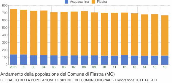 Andamento della popolazione del Comune di Fiastra (MC)