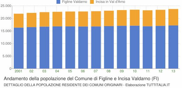Andamento della popolazione del Comune di Figline e Incisa Valdarno (FI)