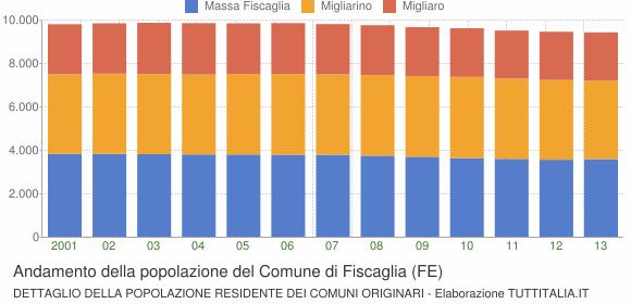 Andamento della popolazione del Comune di Fiscaglia (FE)