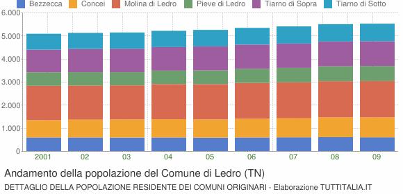 Andamento della popolazione del Comune di Ledro (TN)
