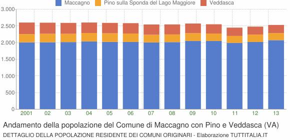 Andamento della popolazione del Comune di Maccagno con Pino e Veddasca (VA)
