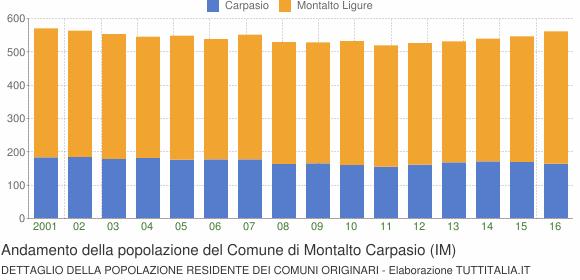 Andamento della popolazione del Comune di Montalto Carpasio (IM)