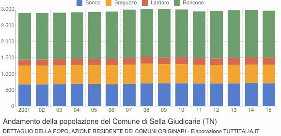 Andamento della popolazione del Comune di Sella Giudicarie (TN)