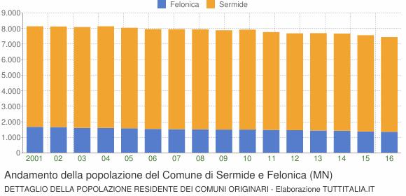 Andamento della popolazione del Comune di Sermide e Felonica (MN)