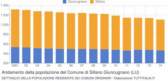 Andamento della popolazione del Comune di Sillano Giuncugnano (LU)