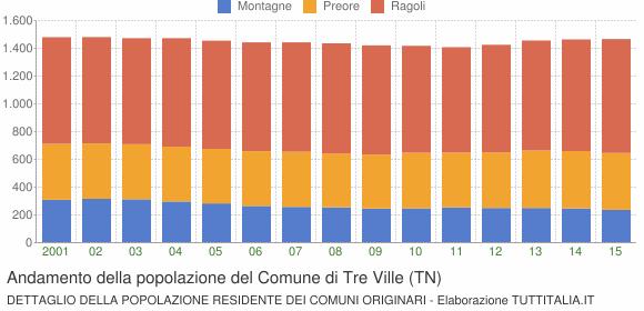 Andamento della popolazione del Comune di Tre Ville (TN)