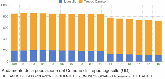 Andamento della popolazione del Comune di Treppo Ligosullo (UD)