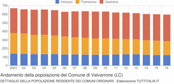 Andamento della popolazione del Comune di Valvarrone (LC)