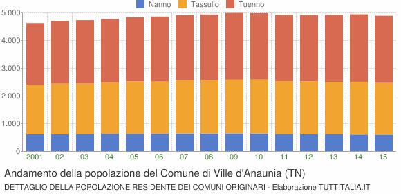 Andamento della popolazione del Comune di Ville d'Anaunia (TN)