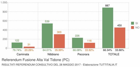 Referendum Fusione Alta Val Tidone (PC)