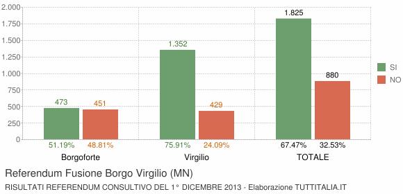 Referendum Fusione Borgo Virgilio (MN)
