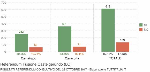 Referendum Fusione Castelgerundo (LO)
