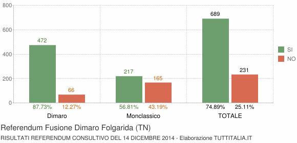 Referendum Fusione Dimaro Folgarida (TN)