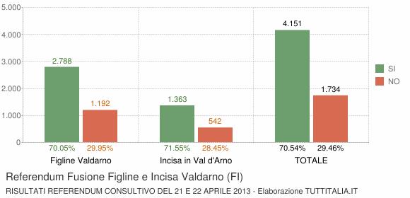 Referendum Fusione Figline e Incisa Valdarno (FI)