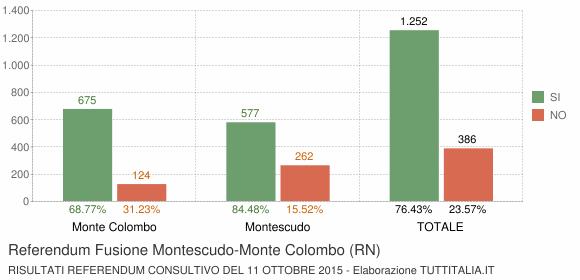 Referendum Fusione Montescudo-Monte Colombo (RN)