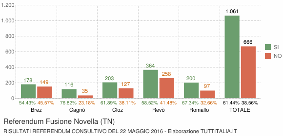 Referendum Fusione Novella (TN)