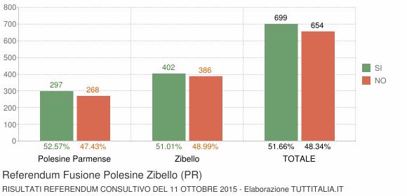 Referendum Fusione Polesine Zibello (PR)
