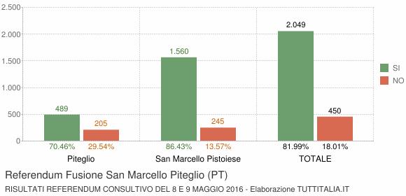 Referendum Fusione San Marcello Piteglio (PT)