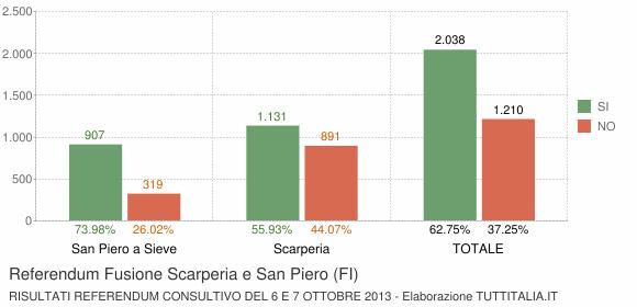 Referendum Fusione Scarperia e San Piero (FI)