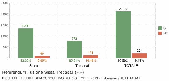 Referendum Fusione Sissa Trecasali (PR)