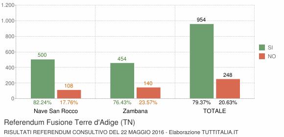 Referendum Fusione Terre d'Adige (TN)