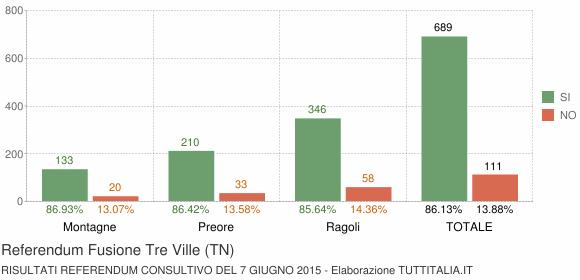 Referendum Fusione Tre Ville (TN)
