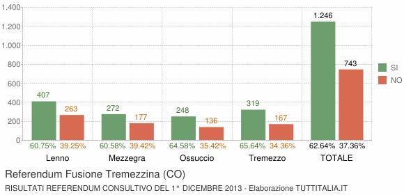 Referendum Fusione Tremezzina (CO)