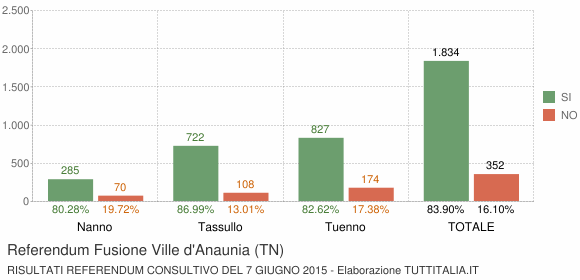 Referendum Fusione Ville d'Anaunia (TN)