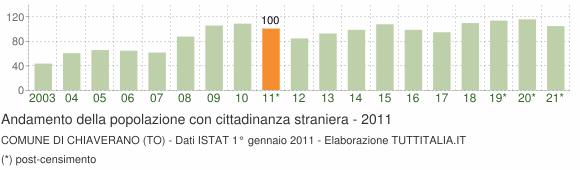 Grafico andamento popolazione stranieri Comune di Chiaverano (TO)