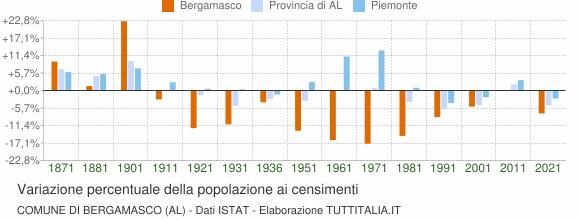 Grafico variazione percentuale della popolazione Comune di Bergamasco (AL)