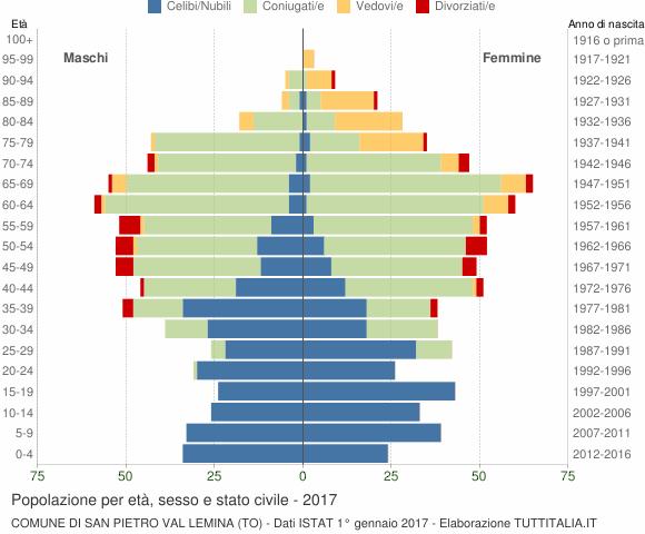 Grafico Popolazione per età, sesso e stato civile Comune di San Pietro Val Lemina (TO)